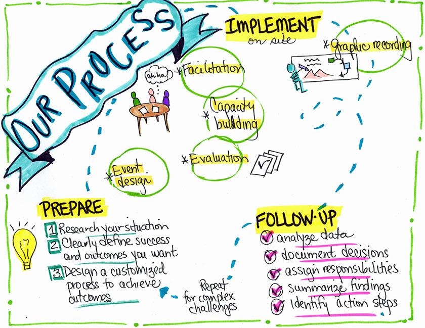 es-process